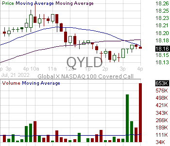QYLD - Global X NASDAQ-100 Covered Call ETF 15 minute intraday candlestick chart with less than 1 minute delay