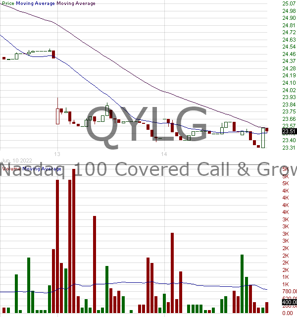 QYLG - Global X Nasdaq 100 Covered Call Growth ETF 15 minute intraday candlestick chart with less than 1 minute delay