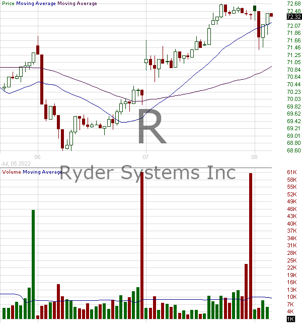 R - Ryder System Inc. 15 minute intraday candlestick chart with less than 1 minute delay