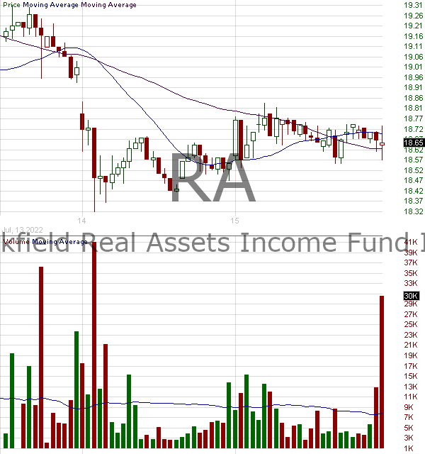 RA - Brookfield Real Assets Income Fund Inc. 15 minute intraday candlestick chart with less than 1 minute delay