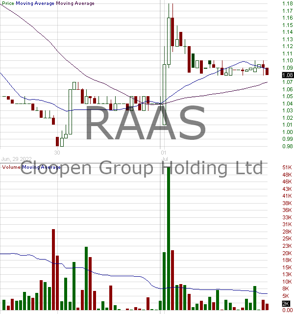 RAAS - Cloopen Group Holding Limited American Depositary Shares each representing two Class A Ordinary Shares 15 minute intraday candlestick chart with less than 1 minute delay