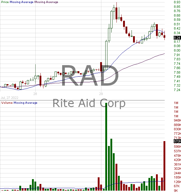 RAD - Rite Aid Corporation 15 minute intraday candlestick chart with less than 1 minute delay