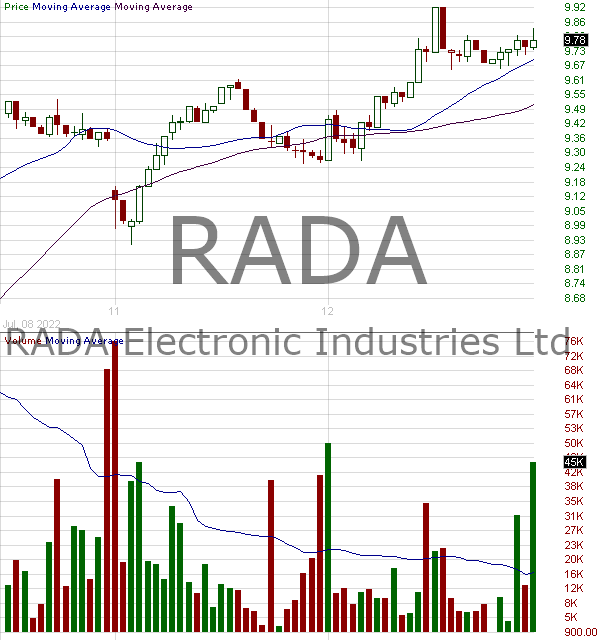 RADA - RADA Electronic Industries Ltd. 15 minute intraday candlestick chart with less than 1 minute delay