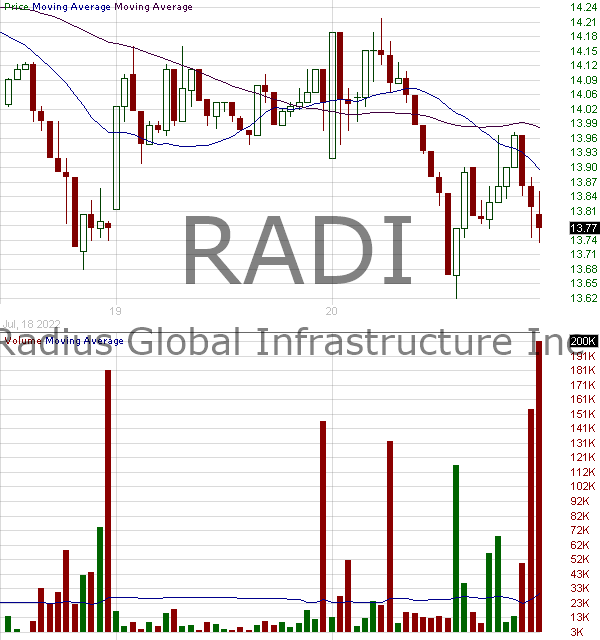 RADI - Radius Global Infrastructure Inc. 15 minute intraday candlestick chart with less than 1 minute delay