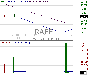 RAFE - PIMCO RAFI ESG U.S. ETF 15 minute intraday candlestick chart with less than 1 minute delay