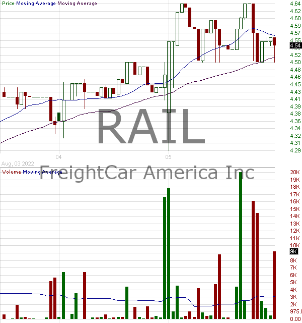 RAIL - Freightcar America Inc. 15 minute intraday candlestick chart with less than 1 minute delay