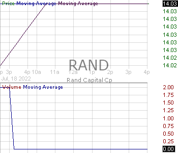 RAND - Rand Capital Corporation (0.10 Par Value) 15 minute intraday candlestick chart with less than 1 minute delay