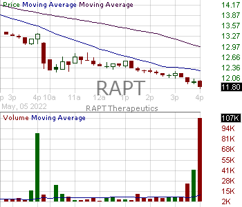RAPT - RAPT Therapeutics Inc. 15 minute intraday candlestick chart with less than 1 minute delay