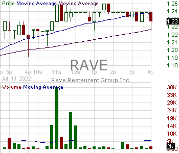 RAVE - Rave Restaurant Group Inc. 15 minute intraday candlestick chart with less than 1 minute delay