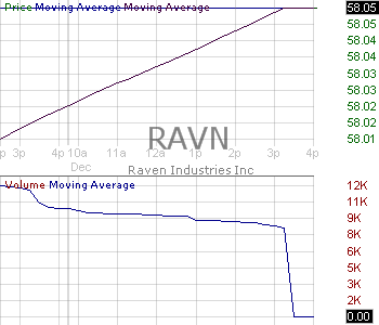 RAVN - Raven Industries Inc. 15 minute intraday candlestick chart with less than 1 minute delay