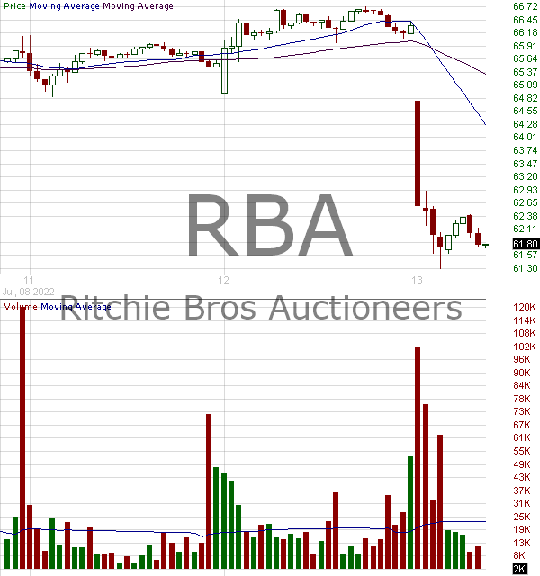 RBA - Ritchie Bros. Auctioneers Incorporated 15 minute intraday candlestick chart with less than 1 minute delay