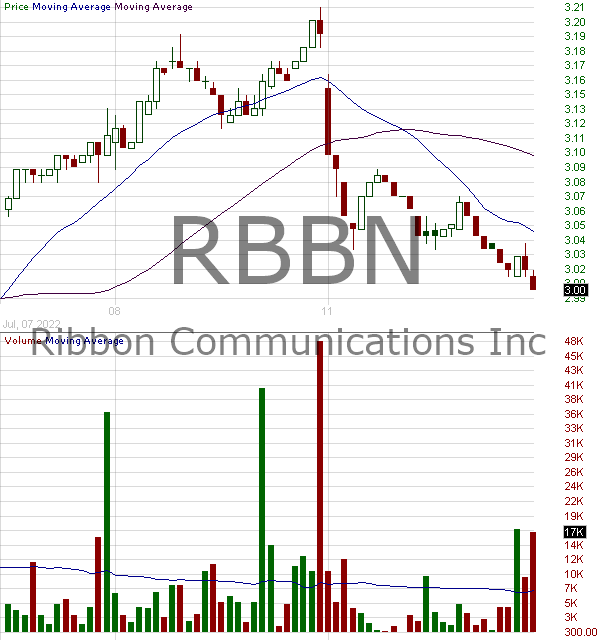 RBBN - Ribbon Communications Inc. 15 minute intraday candlestick chart with less than 1 minute delay
