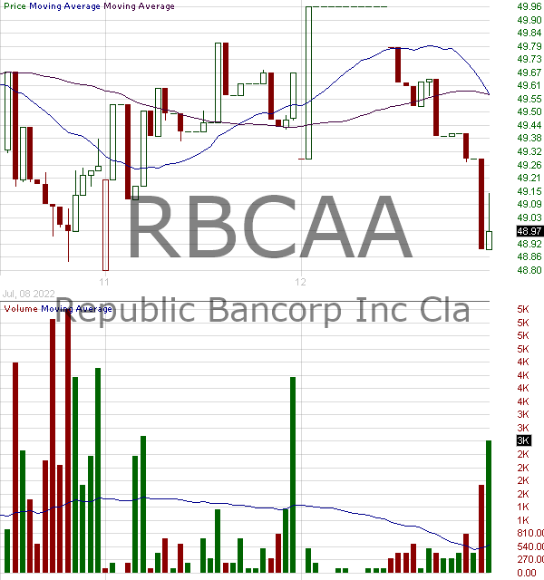 RBCAA - Republic Bancorp Inc. 15 minute intraday candlestick chart with less than 1 minute delay