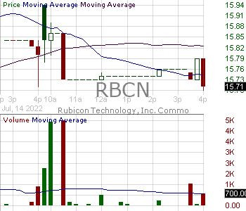 RBCN - Rubicon Technology Inc. 15 minute intraday candlestick chart with less than 1 minute delay