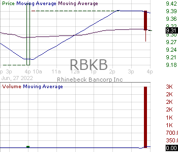 RBKB - Rhinebeck Bancorp Inc. 15 minute intraday candlestick chart with less than 1 minute delay