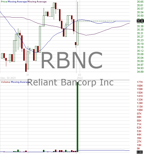 RBNC - Reliant Bancorp Inc. 15 minute intraday candlestick chart with less than 1 minute delay