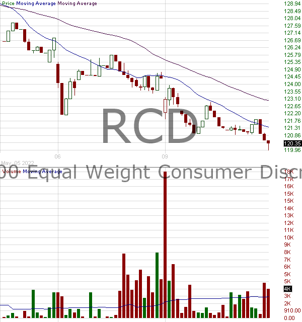 RCD - Invesco SP 500 Equal Weight Consumer Discretionary ETF 15 minute intraday candlestick chart with less than 1 minute delay