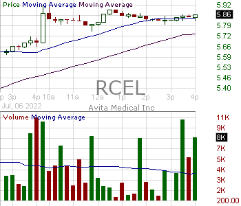 RCEL - Avita Therapeutics Inc. 15 minute intraday candlestick chart with less than 1 minute delay