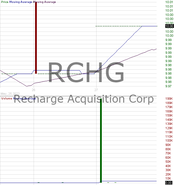 RCHG - Recharge Acquisition Corp. 15 minute intraday candlestick chart with less than 1 minute delay
