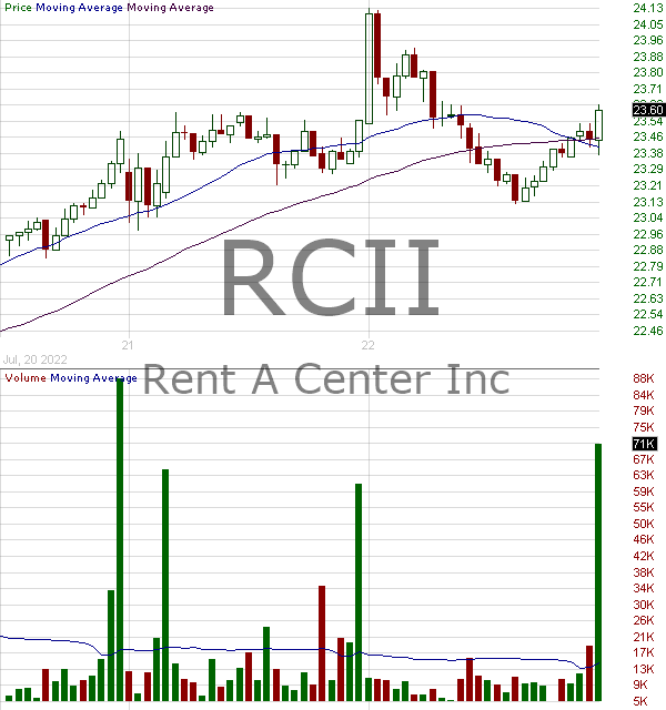 RCII - Rent-A-Center Inc. 15 minute intraday candlestick chart with less than 1 minute delay
