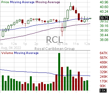 RCL - D-B-A Royal Caribbean Cruises Ltd. 15 minute intraday candlestick chart with less than 1 minute delay