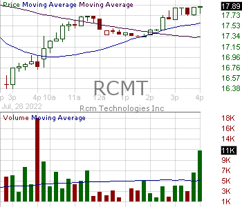 RCMT - RCM Technologies Inc. 15 minute intraday candlestick chart with less than 1 minute delay