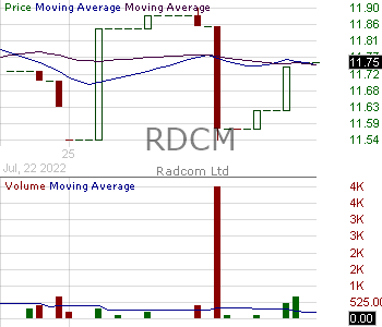 RDCM - Radcom Ltd. 15 minute intraday candlestick chart with less than 1 minute delay