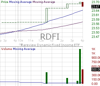 RDFI - Rareview Dynamic Fixed Income ETF 15 minute intraday candlestick chart with less than 1 minute delay