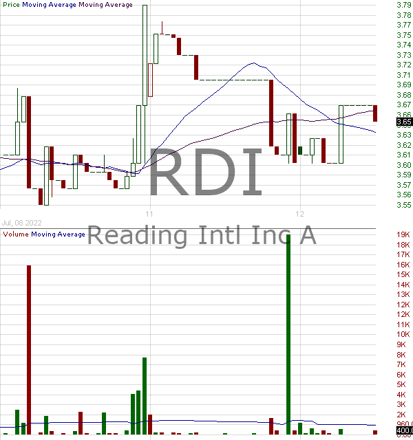 RDI - Reading International Inc Non-voting 15 minute intraday candlestick chart with less than 1 minute delay