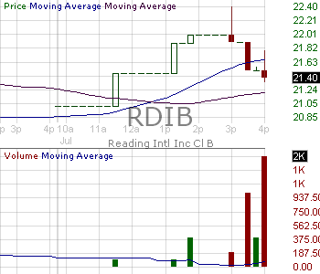 RDIB - Reading International Inc - Class B Voting 15 minute intraday candlestick chart with less than 1 minute delay