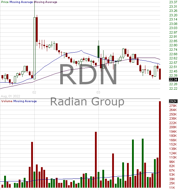 RDN - Radian Group Inc. 15 minute intraday candlestick chart with less than 1 minute delay