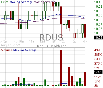 RDUS - Radius Health Inc. 15 minute intraday candlestick chart with less than 1 minute delay
