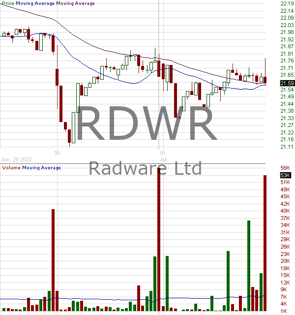 RDWR - Radware Ltd. 15 minute intraday candlestick chart with less than 1 minute delay