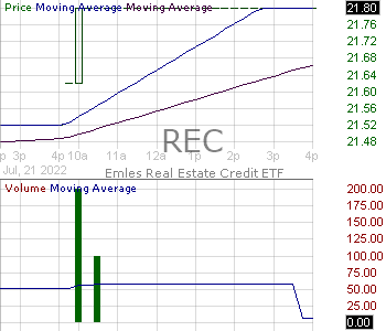 REC - Emles Real Estate Credit ETF 15 minute intraday candlestick chart with less than 1 minute delay