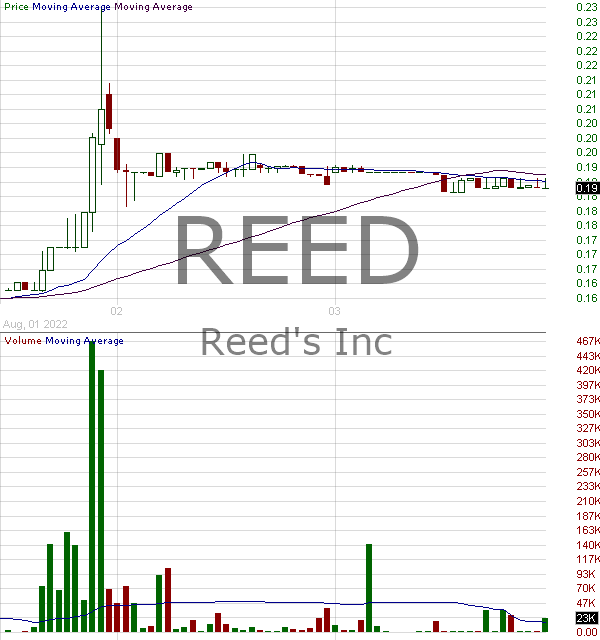 REED - Reeds Inc. 15 minute intraday candlestick chart with less than 1 minute delay