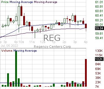 REG - Regency Centers Corporation 15 minute intraday candlestick chart with less than 1 minute delay