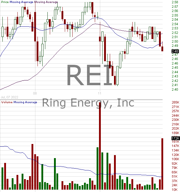 REI - Ring Energy Inc. 15 minute intraday candlestick chart with less than 1 minute delay