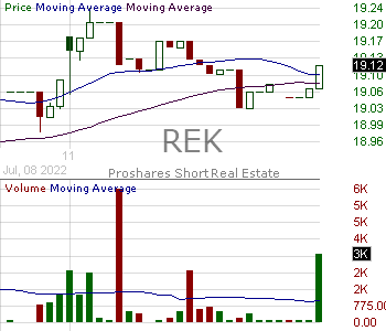 REK - ProShares Short Real Estate 15 minute intraday candlestick chart with less than 1 minute delay