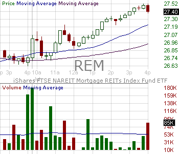 REM - iShares Trust Mortgage Real Estate ETF 15 minute intraday candlestick chart with less than 1 minute delay
