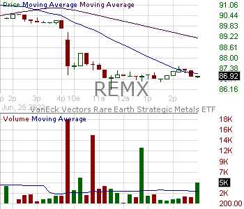 REMX - VanEck Vectors Rare Earth Strategic Metals ETF 15 minute intraday candlestick chart with less than 1 minute delay