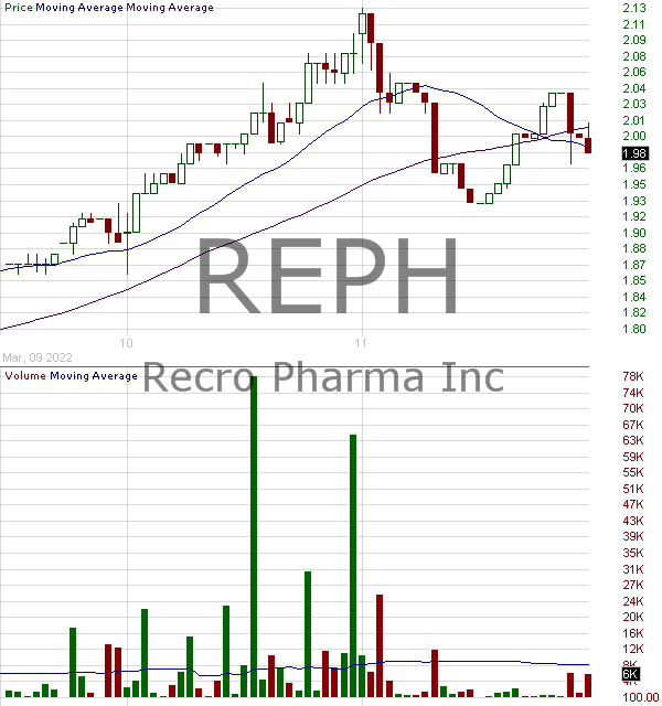 REPH - Recro Pharma Inc. 15 minute intraday candlestick chart with less than 1 minute delay
