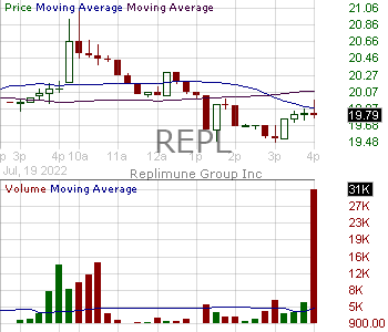 REPL - Replimune Group Inc. 15 minute intraday candlestick chart with less than 1 minute delay