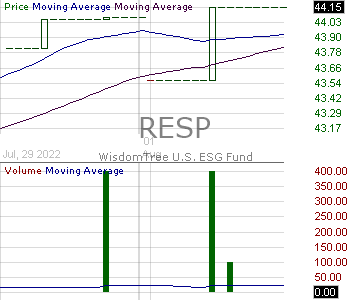 RESP - WisdomTree U.S. ESG Fund 15 minute intraday candlestick chart with less than 1 minute delay