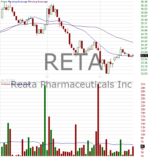RETA - Reata Pharmaceuticals Inc. 15 minute intraday candlestick chart with less than 1 minute delay