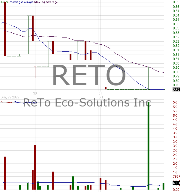 RETO - ReTo Eco-Solutions Inc. 15 minute intraday candlestick chart with less than 1 minute delay
