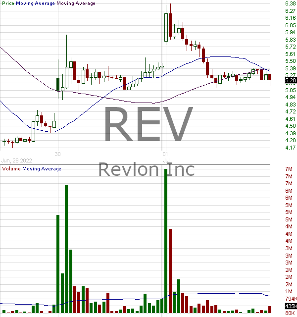 REV - Revlon Inc. 15 minute intraday candlestick chart with less than 1 minute delay