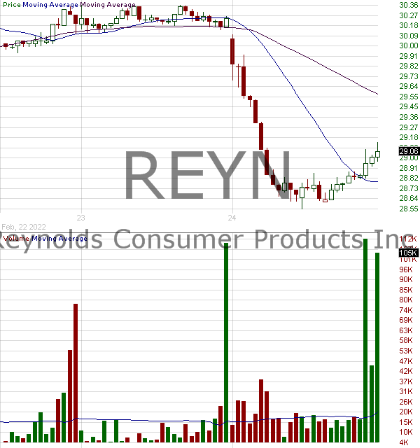 REYN - Reynolds Consumer Products Inc. 15 minute intraday candlestick chart with less than 1 minute delay