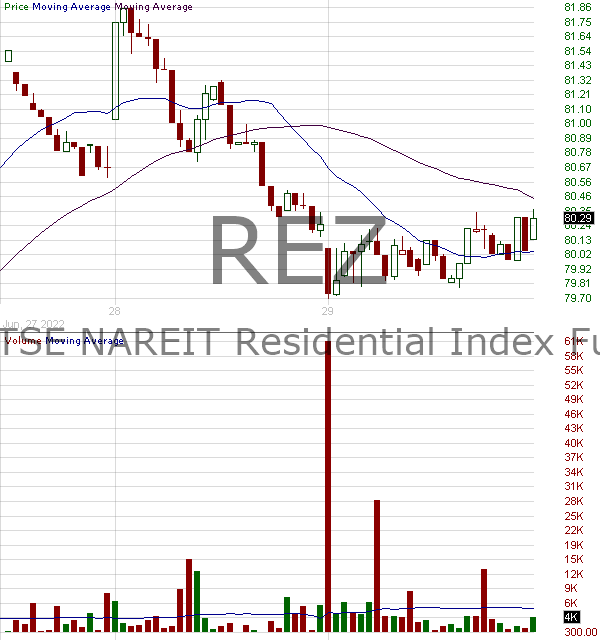 REZ - iShares Residential and Multisector Real Estate ETF 15 minute intraday candlestick chart with less than 1 minute delay