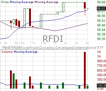 RFDI - First Trust RiverFront Dynamic Developed International ETF 15 minute intraday candlestick chart with less than 1 minute delay