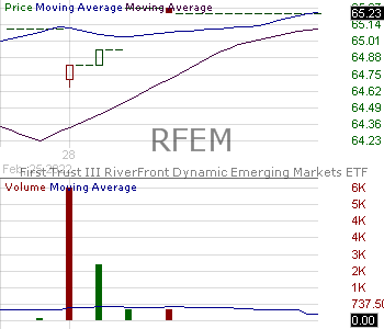 RFEM - First Trust RiverFront Dynamic Emerging Markets ETF 15 minute intraday candlestick chart with less than 1 minute delay